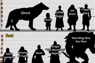 heights of game of thrones